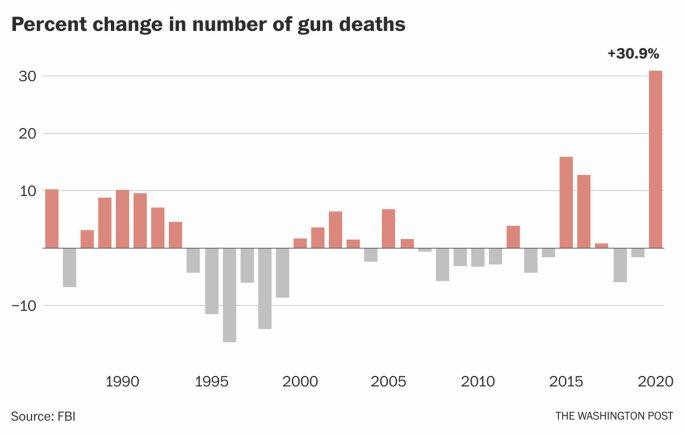 porcentaje-de-muertes-por-armas-EEUU% - White House , we have a problem