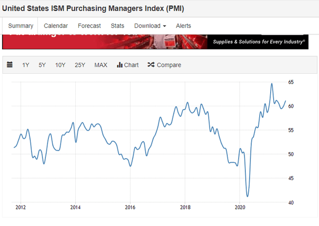 US purchasing managers Index (PMI)
