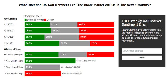 Stock market investor sentiment survey