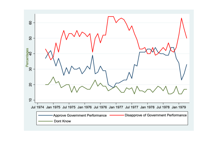 A chart showing extremely erratic approval and disapproval ratings for the government ahead of the 1979 election.