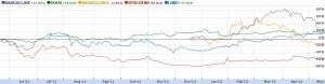 アメリカソーシャルネットワーク(SNS)関連株式銘柄の年間騰落率比較