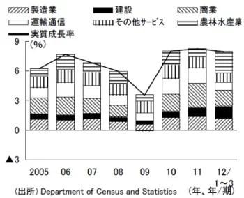 スリランカ実質経済成長率-2005年から2012年1Q
