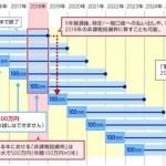 日本版ISA(NISA)と外国株や海外口座の関係。海外資産の日本回帰も