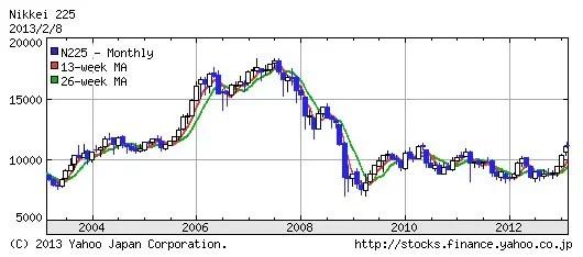 日経平均株価10年間のチャート