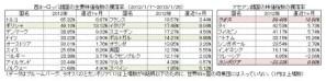 2012年to2013年1月ヨーロッパ・アセアン地域の株価騰落率ランキング