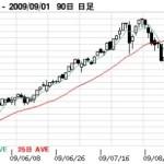 ボーナスで買った中国株投信、買った途端にピークアウト?