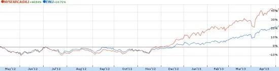 海外ETF-日本株ETFの為替影響