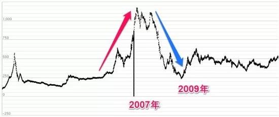 ベトナム株の株価指数VN指数13年チャート