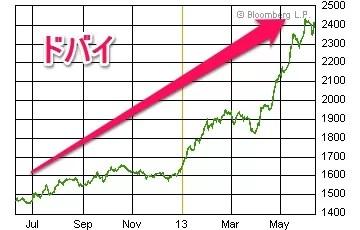 ドバイ株価20130612