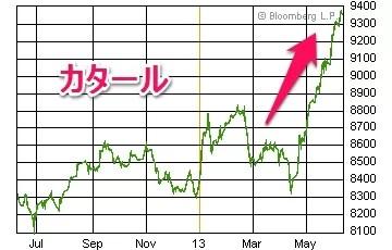 カタール株価20130612