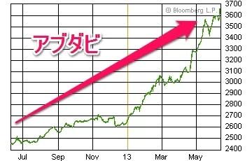 アブダビ株価20130612