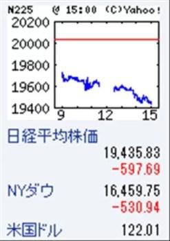 2015年8月世界株価暴落始まり