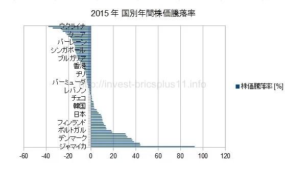 2015年世界国別年間株価騰落率グラフ