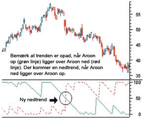Eksempel på Aroon indikator