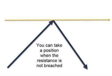 Pivot_modstand_ikke_overtrådte