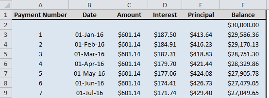 principal and interest table