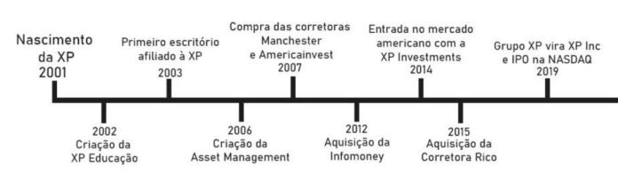 Guilherme Benchimol - o visionário fundador da XP Investimentos