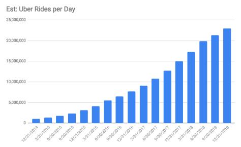 Uber Wachstum Anzahl der Fahrten