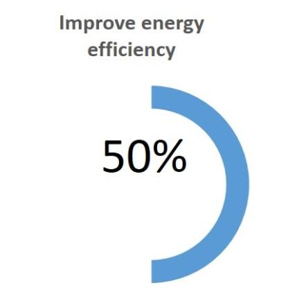 Choices energy efficiency
