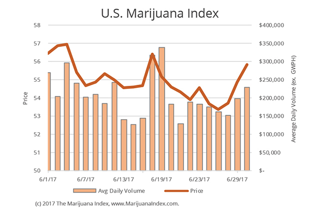 Marijuana Index Dips 3% In June As Canadian Stocks Continue To Decline