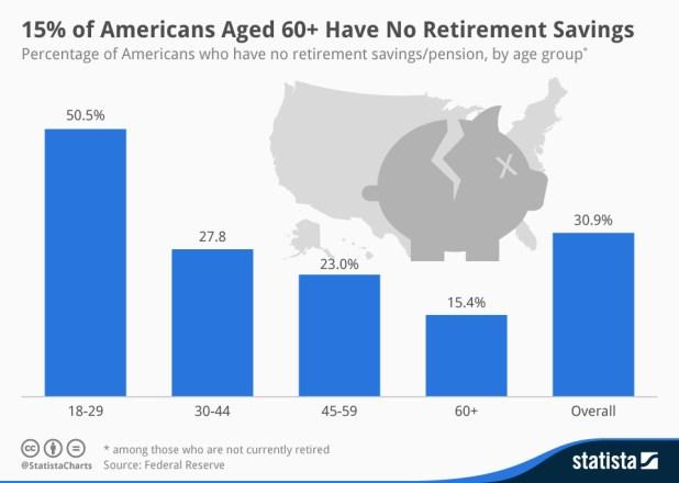 millennials-retirement-savings