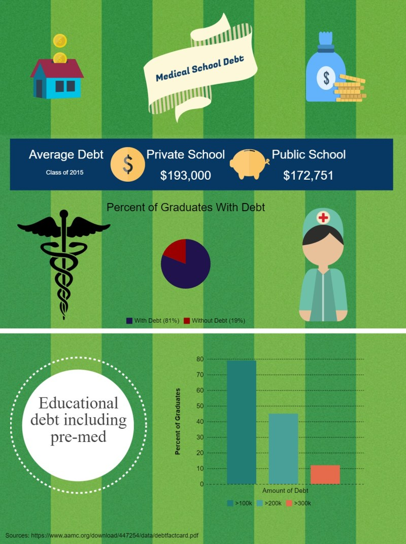 Medical student debt infographic