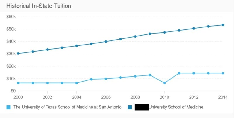 A Texas Medical School Tuition vs another Southern PRIVATE Medical School