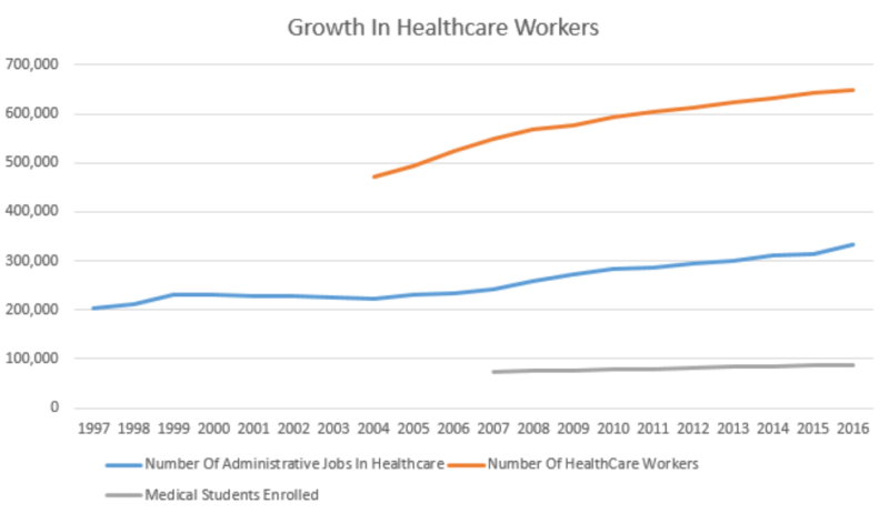 administrative growth in health care