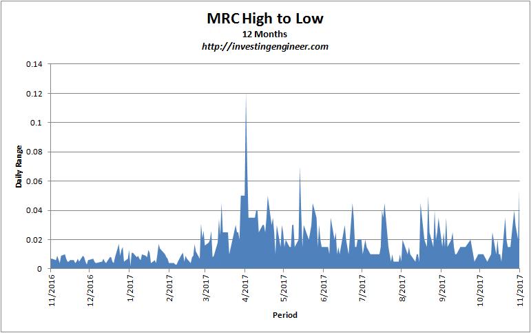 volatility analysis mrc