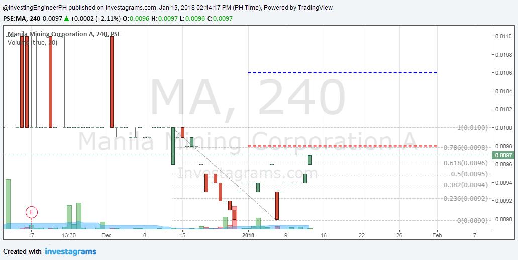 manila mining corporation stock analysis
