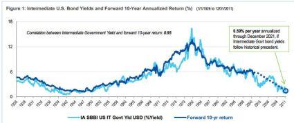 OSAM 10yr fwd returns for US Int Bonds Dec 8 2012