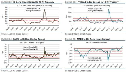 Bond and HY spreads to MLPs Jan 2013