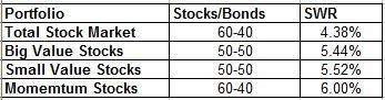 FF Asset Class SWRs 1929 to 2011 Jan 2013