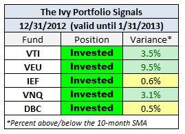 IVY Dec 2012 signals