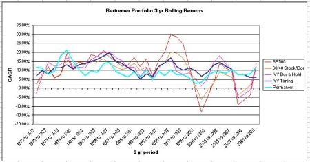 retirment portfolos 2012 update rolling 3 year returns 1973 to 2012