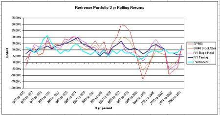 retirment portfolos 2012 update rolling 3 year returns 1973 to 2012