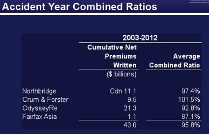 Fairfax combined ratios 2012