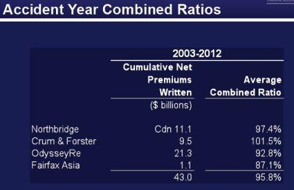 Fairfax combined ratios 2012