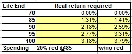 bottoms up range of investment returns required july 2013