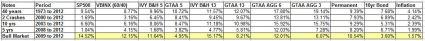 IVY Portfolio sub period returns aug 2013