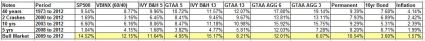 IVY Portfolio sub period returns aug 2013