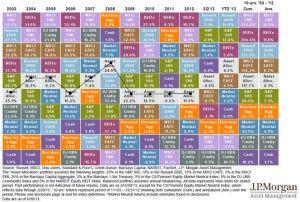 JPM 10yr equity asset class returns aug 2013