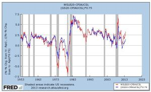 FRED Real Munis vs after tax real 20 yr oct 2013