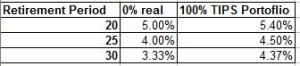 SWRS for 100% TIPS priced as of Sep 23 2013