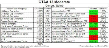 GTAA13 status oct 2014