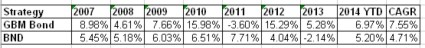 GBM bond vs BND 2007 to 2014