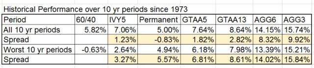 10 yr period spread btwn 6040 and TAA ports feb 2015