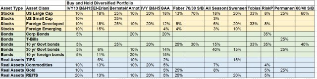 DBH asset allocation percentages mar 2015