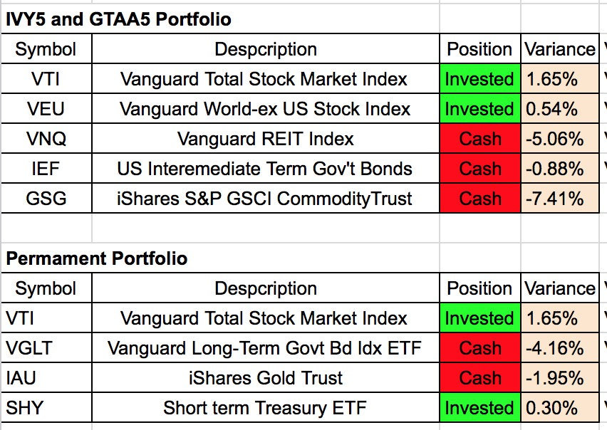 Tactical Asset Allocation July 2015 Update Investing For A Living
