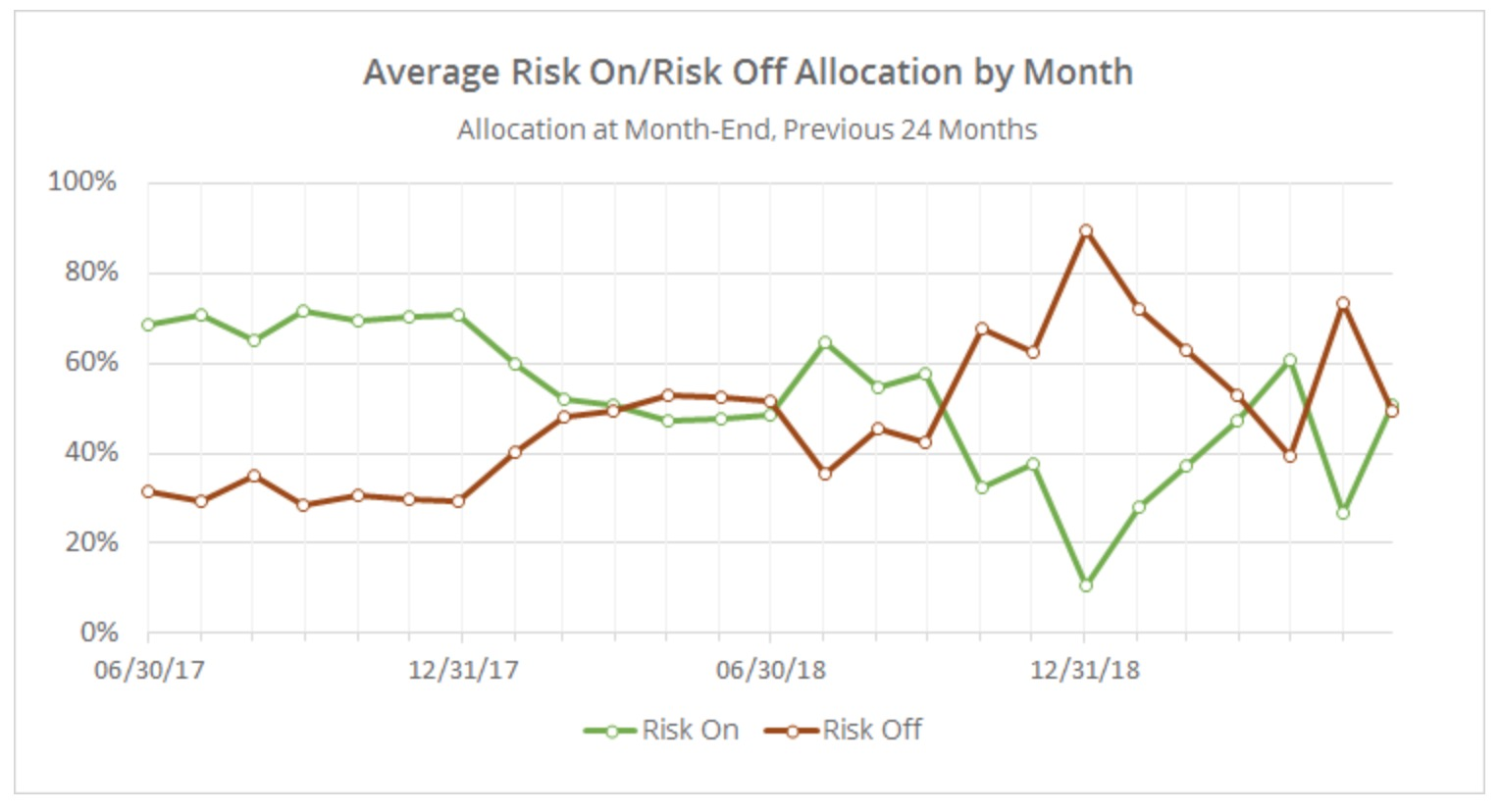 Tactical Asset Allocation 1H 2019 Overview – Investing For A